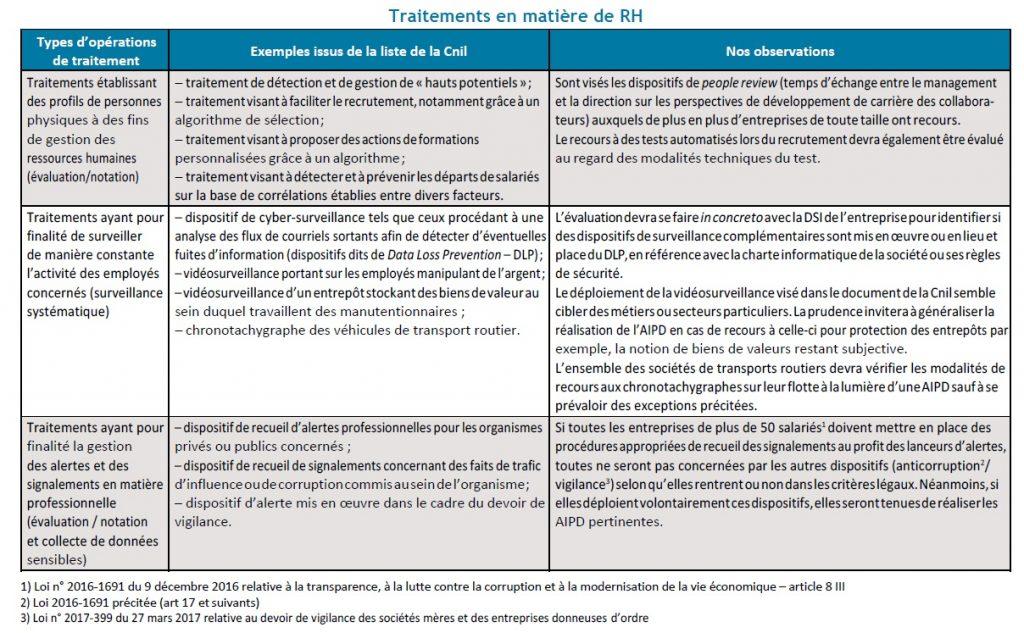 AIPD - Tableau Traitements en matière de RH