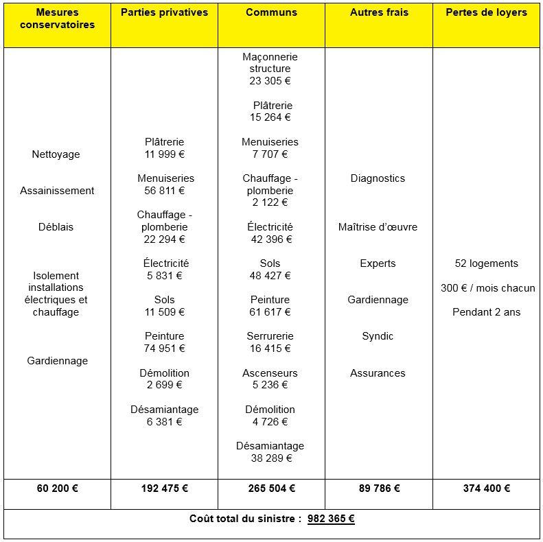 Capture impacts du sinistre et coûts de réhabilitation (Source Sdis du Tarn)
