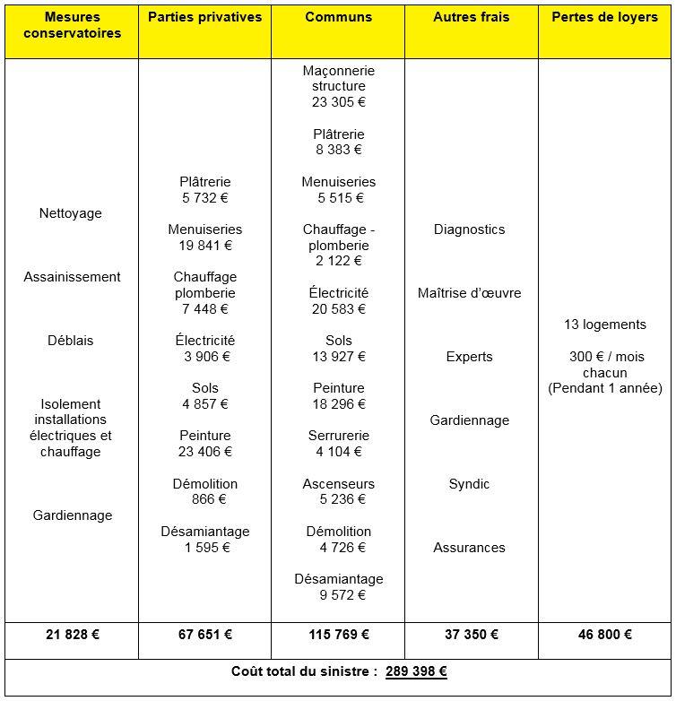 Capture nouvelle estimation financière des dégâts (Source Sdis du Tarn)