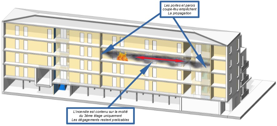 Le même incendie au 3e étage avec un bâtiment mis aux normes (Image Sdis du tarn)