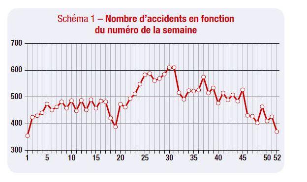 Nombre d'accidents en fonction de la semaine (Source Barpi - Temporalité des accidents)