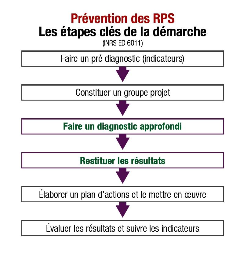Démarche risques psychosociaux (RPS) diagnostic et résultats