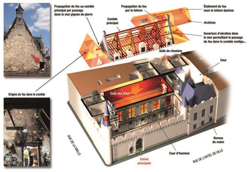 Feu hôtel de ville La Rochelle - illustration René Dosne