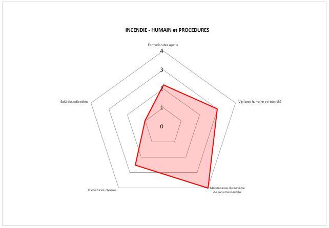 Graphique suite résultats questionnaires PSBC