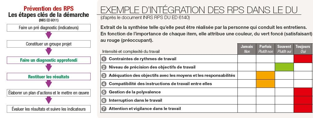 Intégration des risques psychosociaux (RPS) dans le Document unique (DU)