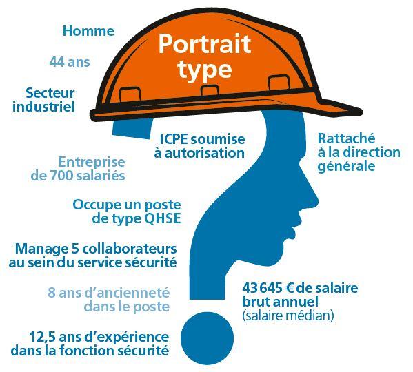 Capture portrait chargé de sécurité (Image Face au Risque n°549)