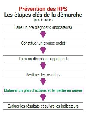 Schéma risques psychosociaux (RPS) - plan d'actions