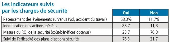 Tableau : les indicateurs suivis par les chargés de sécurité