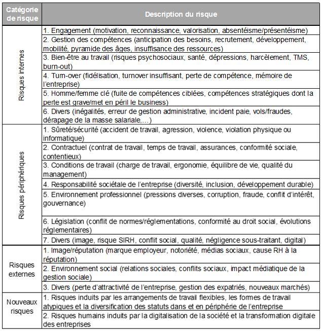 Questionnaire sur les risques RH.