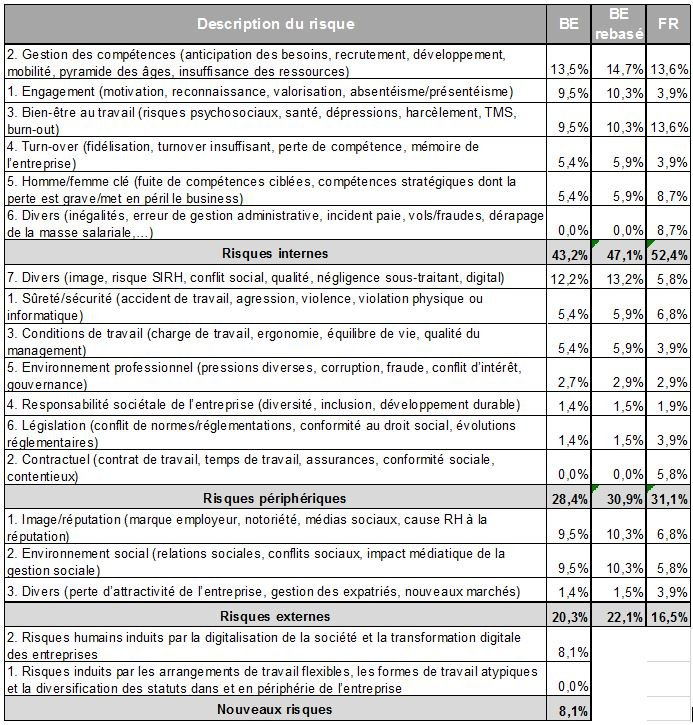 Répartition des risques considérés comme critiques et comparaison par rapport aux résultats de l'étude en France