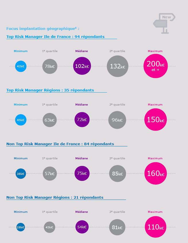 Capture salaires (Source Baromètre Amrae risk manager 2019, avec PwC).