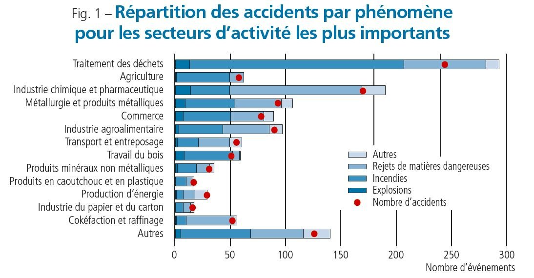Figure 1 accidents industriels 2018 (schéma Barpi).