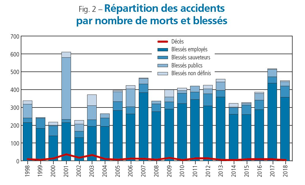 Figure 2 accidents industriels 2018 (schéma Barpi).