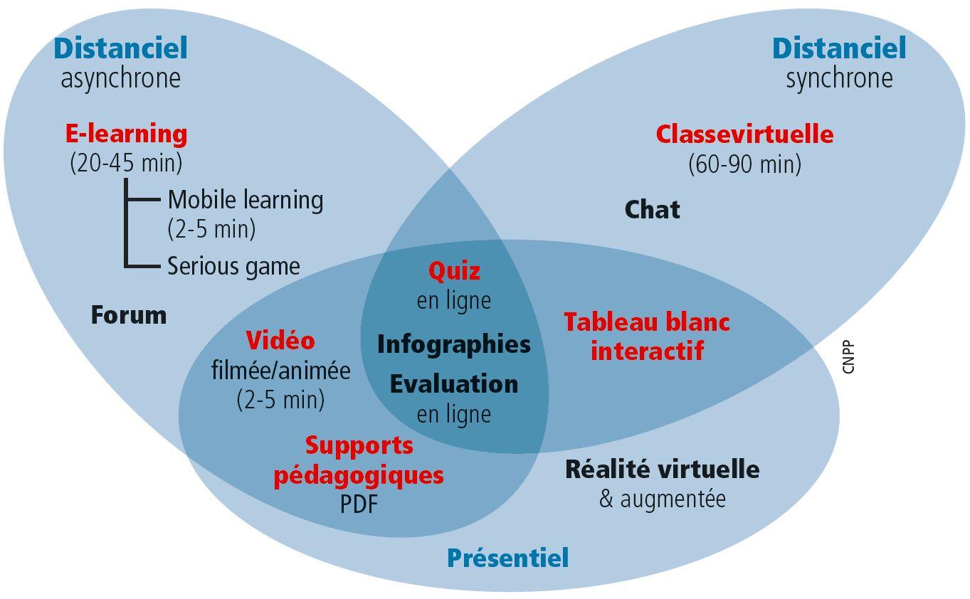 La formation digitale